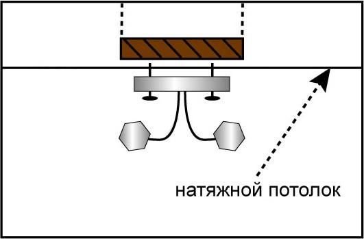 монтаж люстры на натяжной